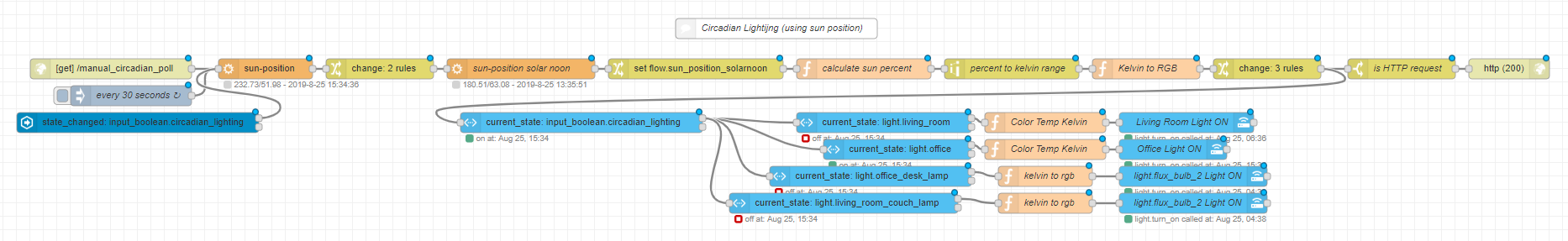 Circadian Lighting using sun position in Node-RED