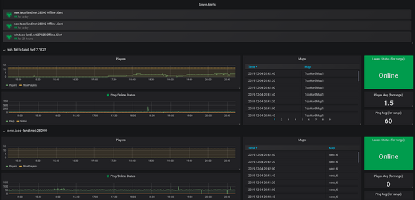 Tracking game server stats using Node-RED, InfluxDB, and Grafana